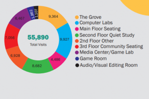 Lindenwood Library By the Numbers