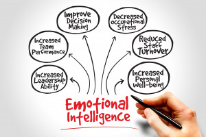 Deaning from the Middle: Academic Deans' Emotional Intelligence and Leadership Effectiveness