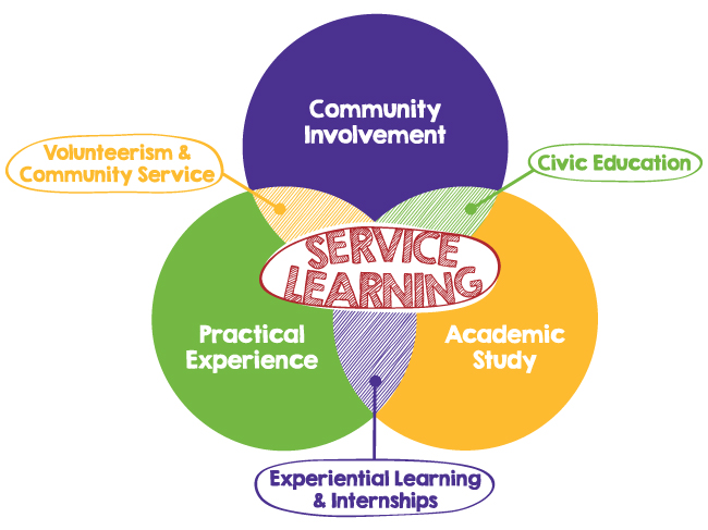 Faculty Use of Service Learning Interest Survey