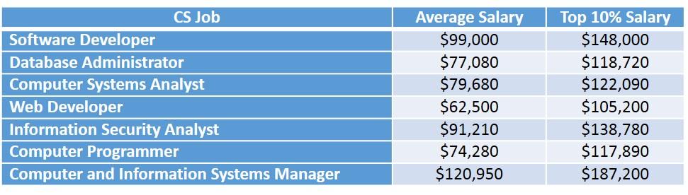 CS Jobs