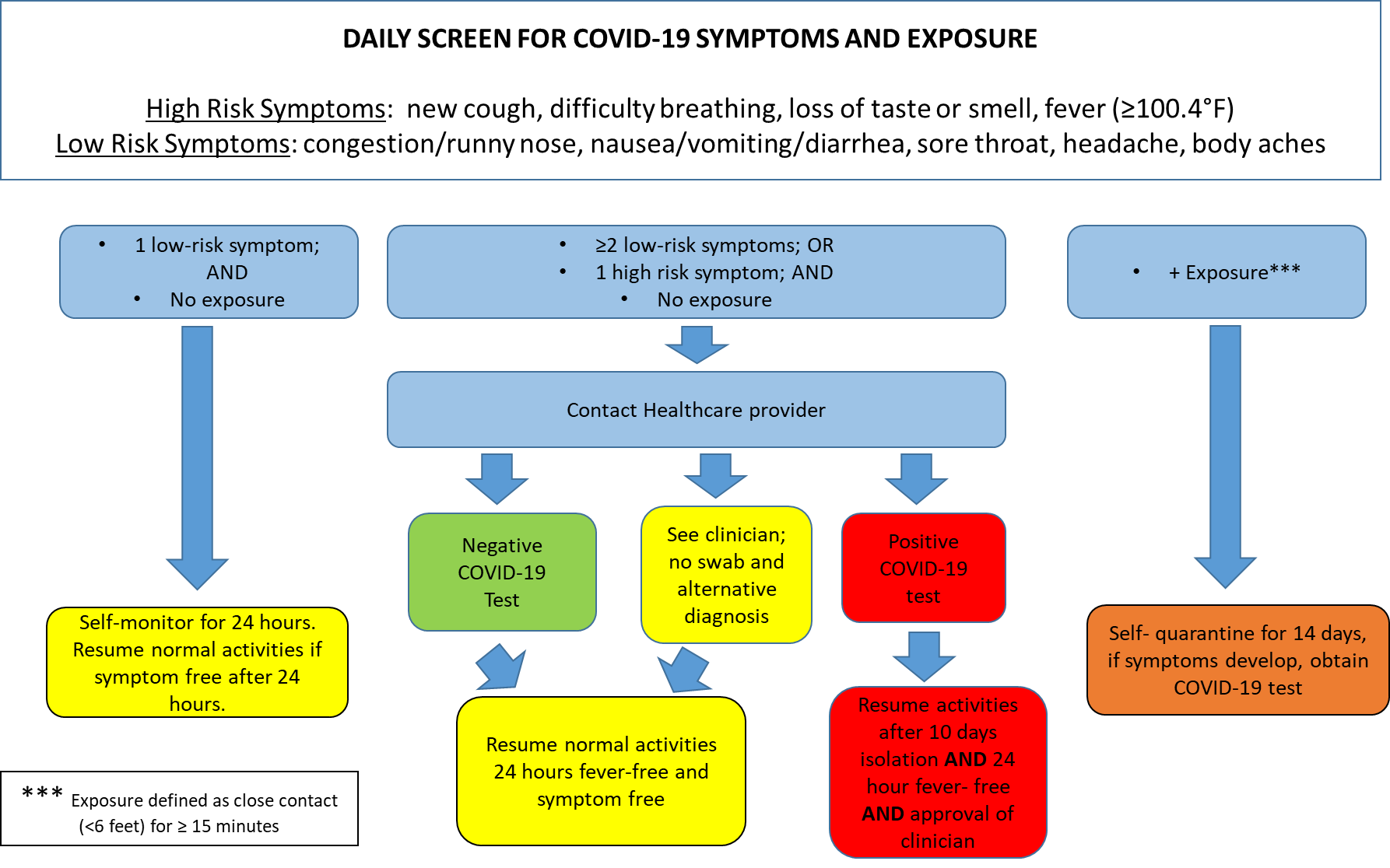 Daily Screen for COVID-19 Symptoms and Exposure
