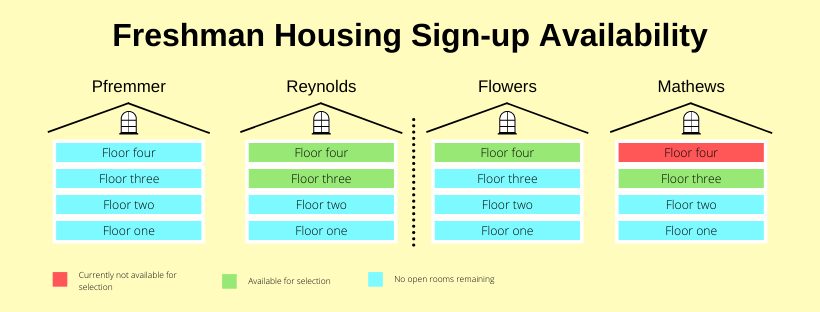 Freshman Housing Sign-Up Availability