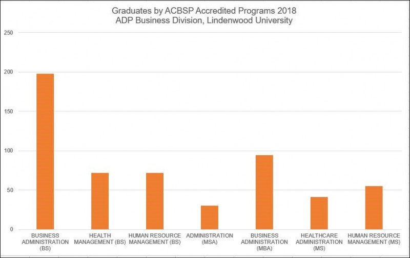 Graduates by ACBSP Accredited Programs 2018