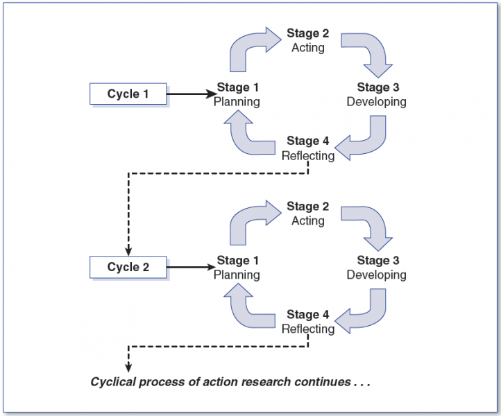Figure 1.  The ongoing, cyclical process of action research (from Mertler, 2017, p. 38).