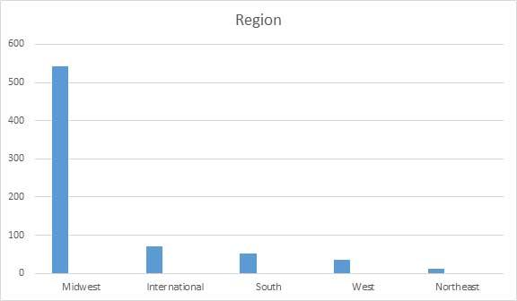 Region Chart