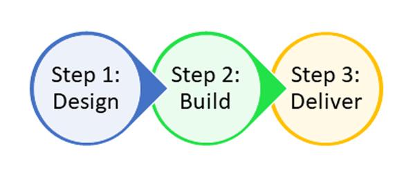 Step 1: Design - Step 2: Build - Step 3: Deliver